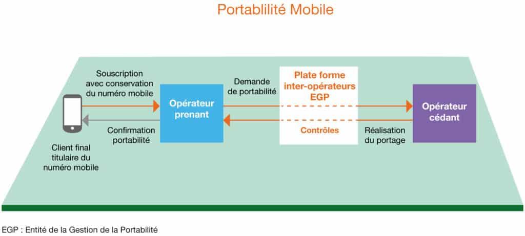 portabilite-mobile