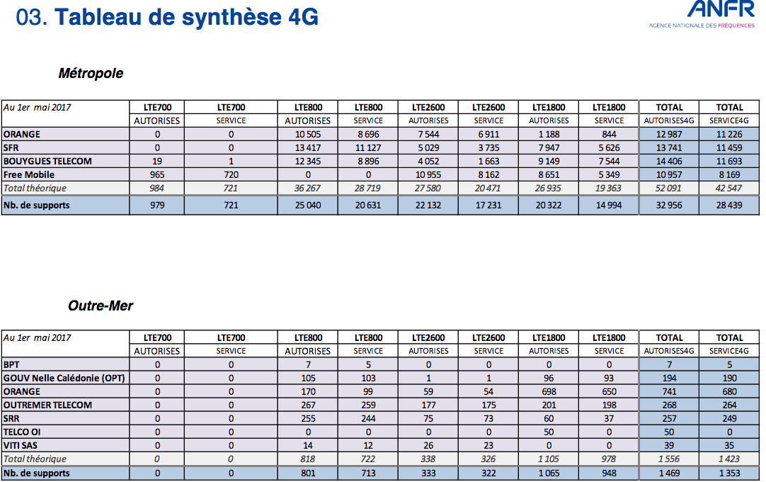 tableau synthese 4g total