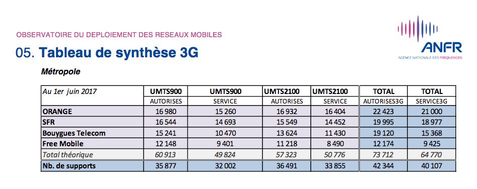 3G deploiement tableau