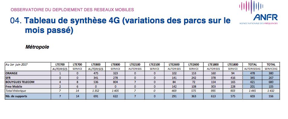 Tableau activation 4G operateurs