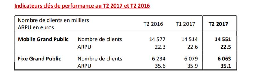 SFR : indicateurs clés de performance au T2 2017 et T2 2016