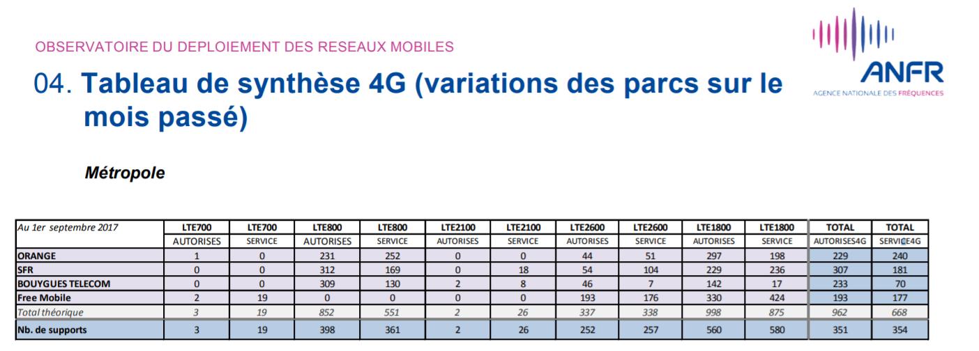 Tableau de synthèse 4G publié par l'ANFR