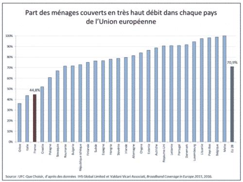 La France propose une piètre qualité de service internet comparé à ses voisins européens