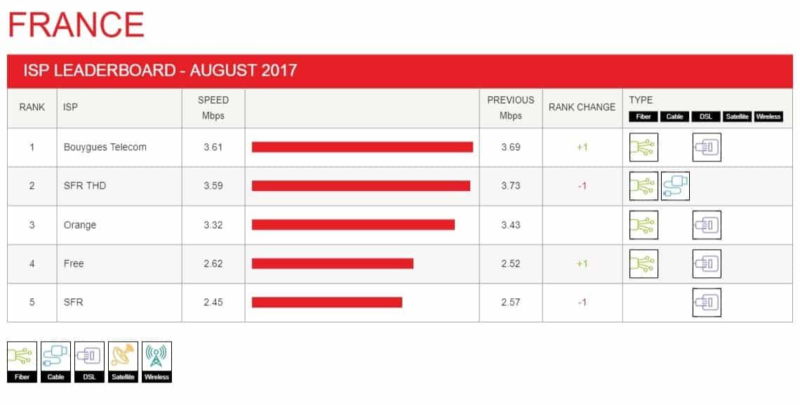 Indice de performance Netflix des FAI pour Août 2017