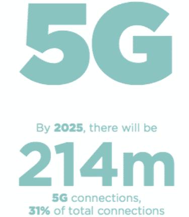 214 millions de connexions se feront en 5G d'ici 2025