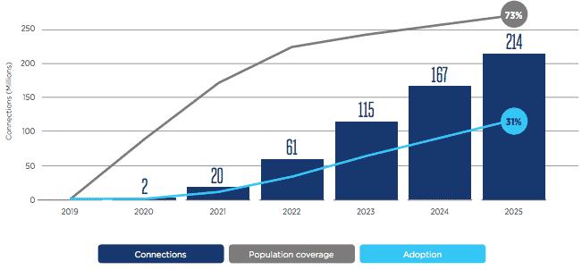 L'Europe sera connectée en 5G d'ici 2025