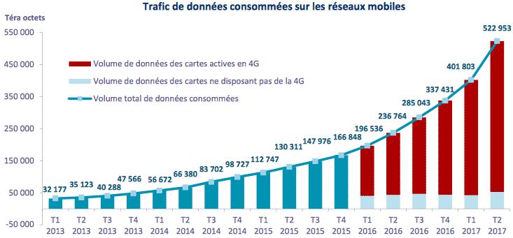 La consommation des données mobiles a largement augementé depuis un an