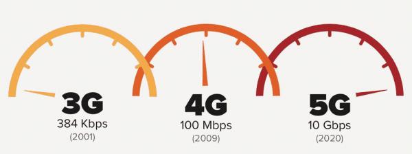 La 5G devrait arriver en France en 2020.