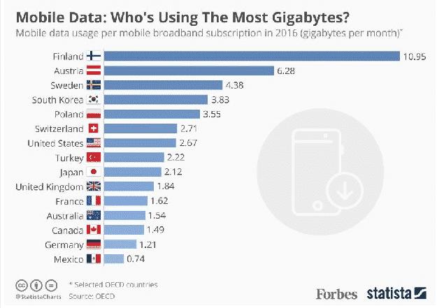 Les données mobiles sont surtout consommées par les Européens.