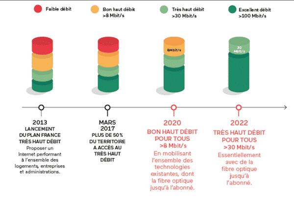 Plan France Très Haut Débit fibre pour 84% Français.