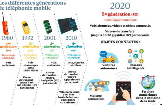 Samsung infographie (G