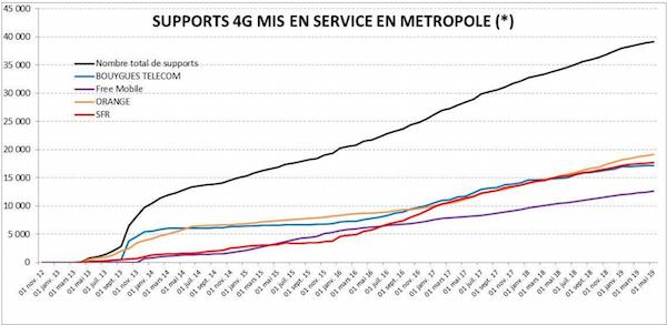 Statistiques déploiement de la 4G en France