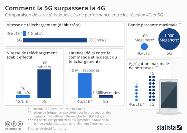 Statistiques sur l'évolution du réseau grâce à la 5G