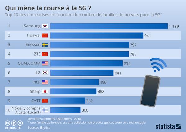 Statistiques 5G l'avancée des constructeurs