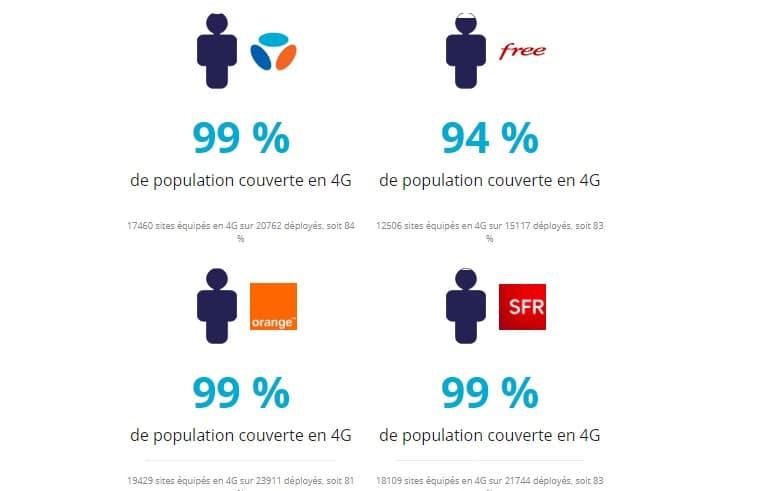 La couverture 4G de Free souffre de la comparaison