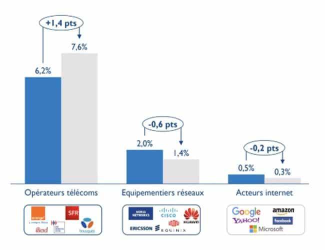 Les quatre grands opérateurs mobiles déboursent plus que tous les autres secteurs dans leurs impôts annuels.