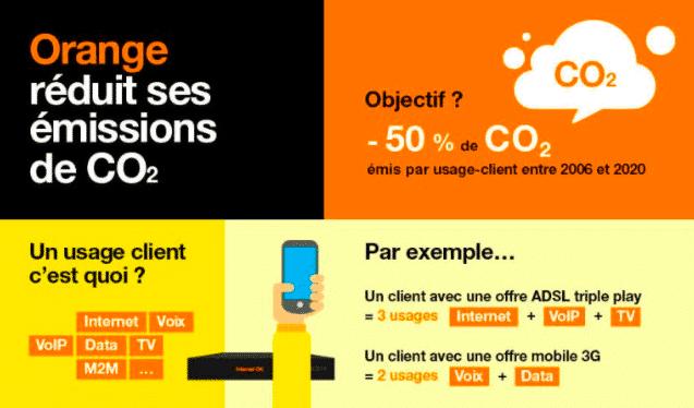 Orange souhaite investir dans les énergies renouvelables.